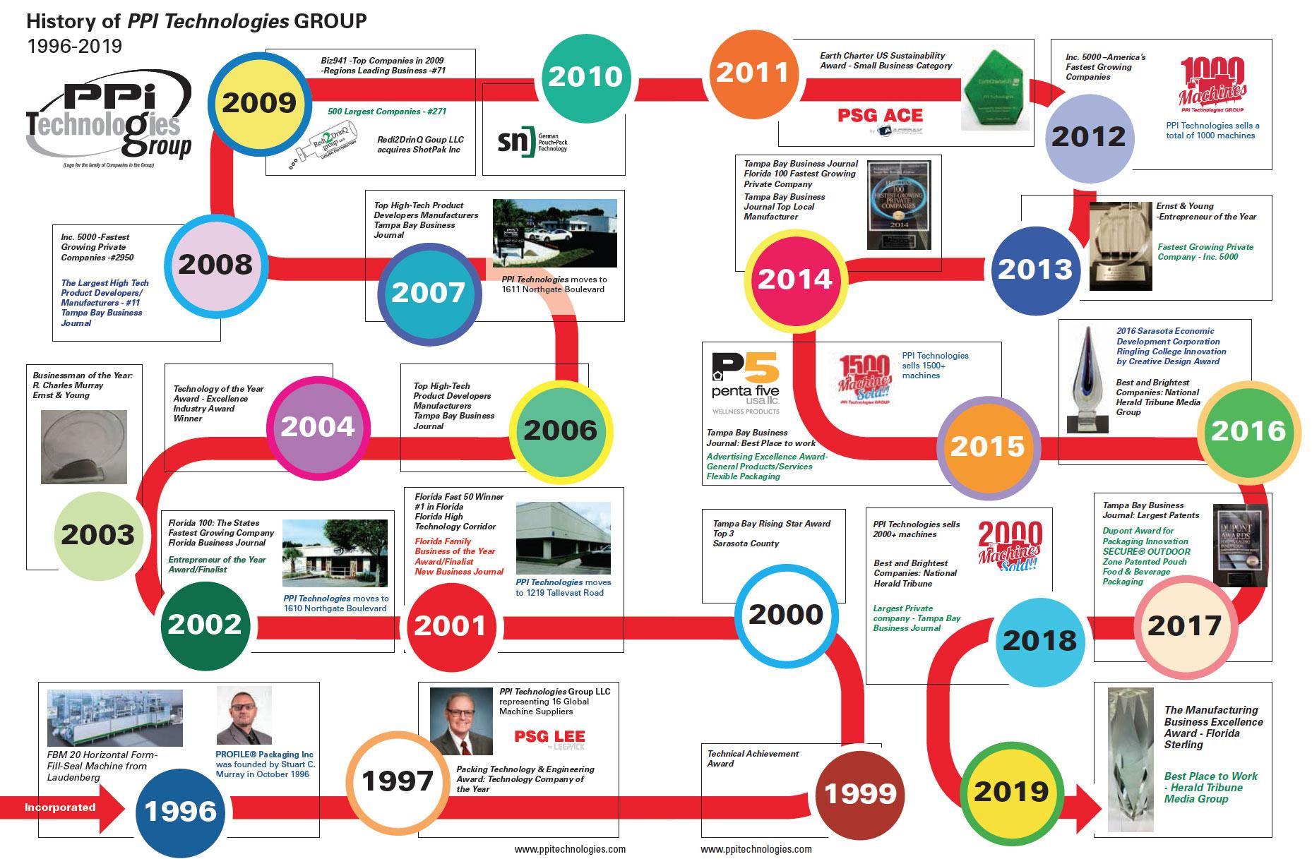 PPiTG History Timeline
